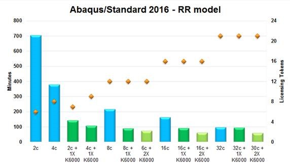 Token Usage with Abaqus 2016 and NVIDIA GPU