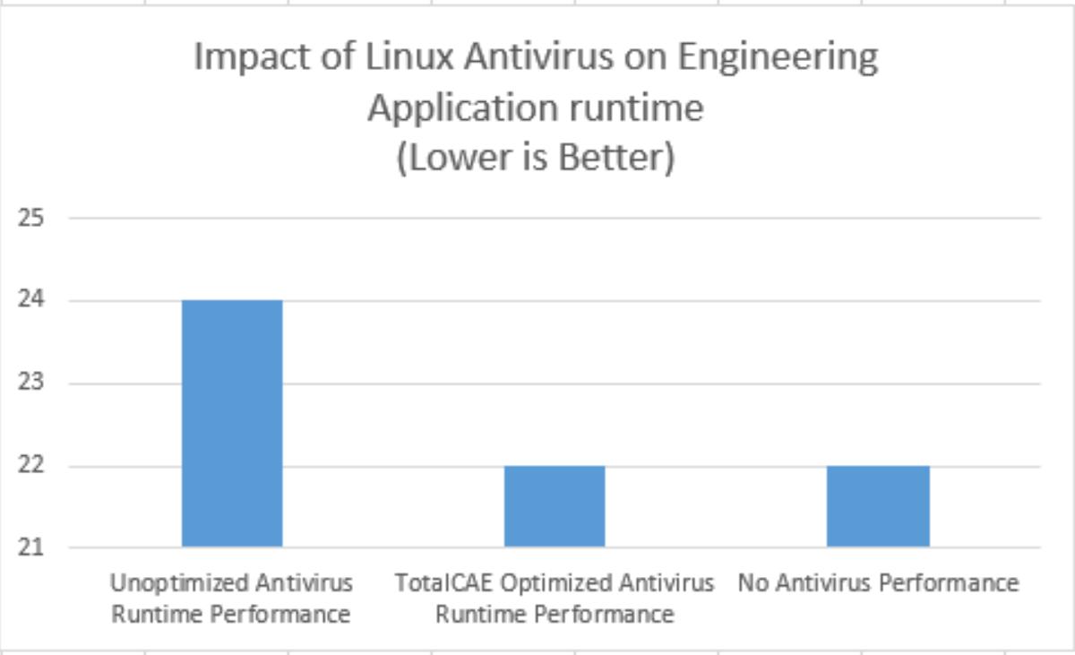 Impact of Unoptimized Linux Antivirus on Abaqus runtime