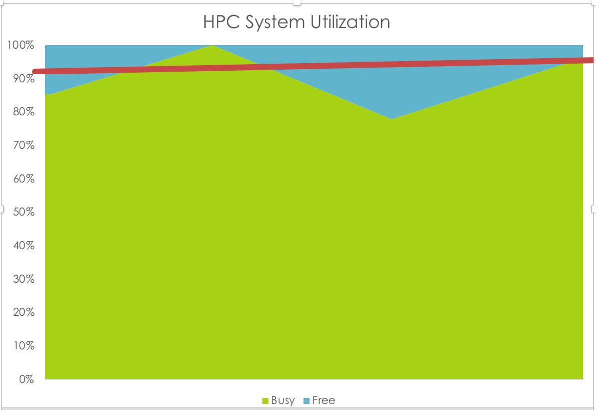 HPC Utilization