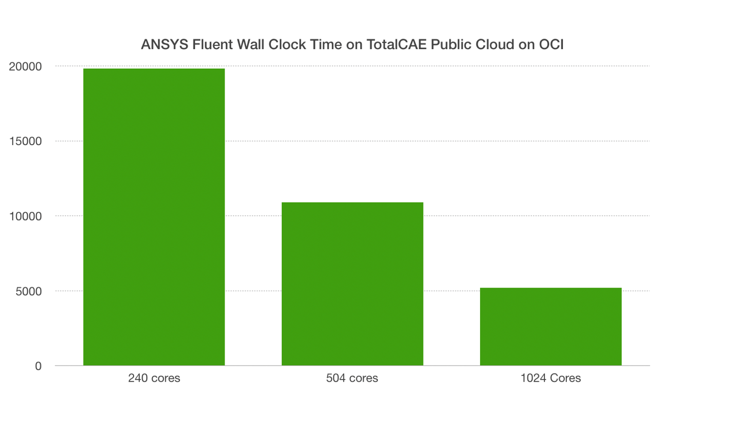 ANSYS Fluent Scaling with TotalCAE Cloud on OCI